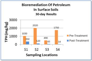 delta remediation bioremediation